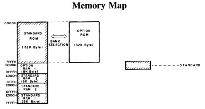 Tandy 102 memory map